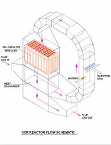 SCR-catalytic-manufacturers-02