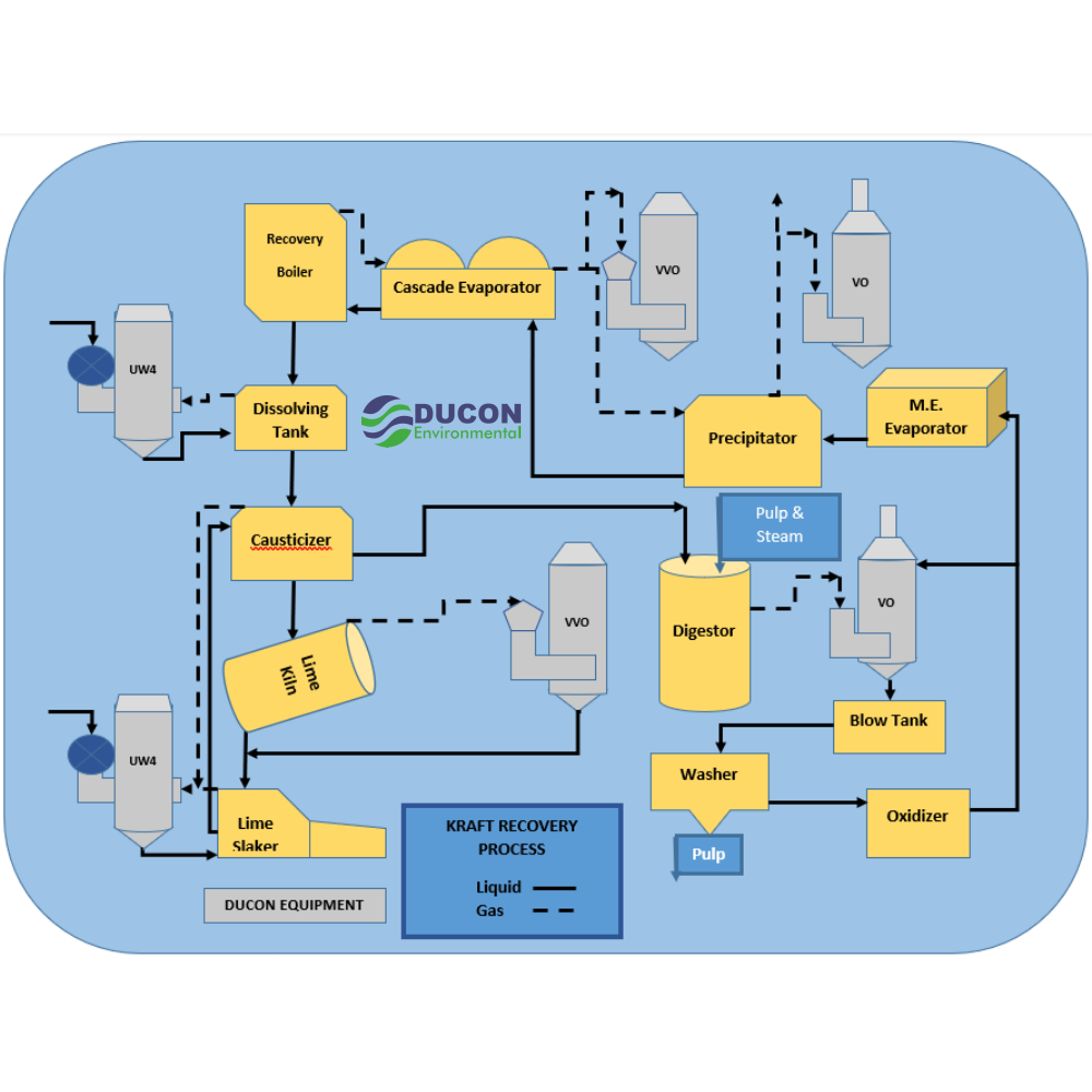 Pulp and Paper pollution control diagram